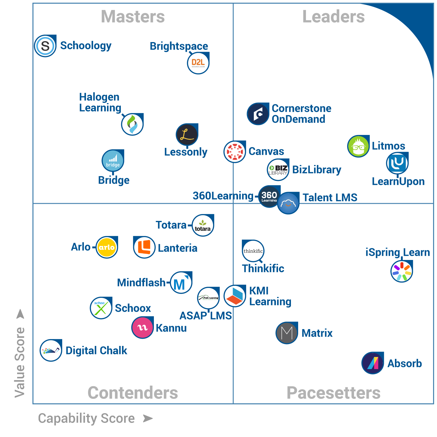 Lanteria Hr Placed On The 2017 Frontrunners Quadrant For Lms